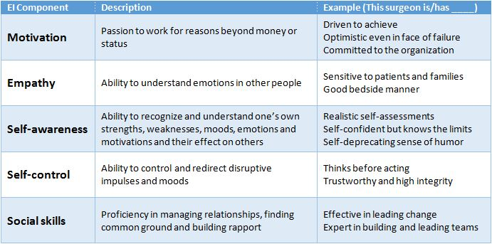 Table 1. Emotional Intelligence (EI) and Specific Components [2]